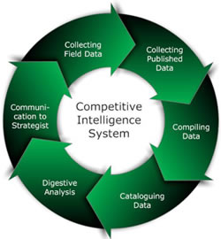 Competitive Intelligence – Resources for the Legal Community.
